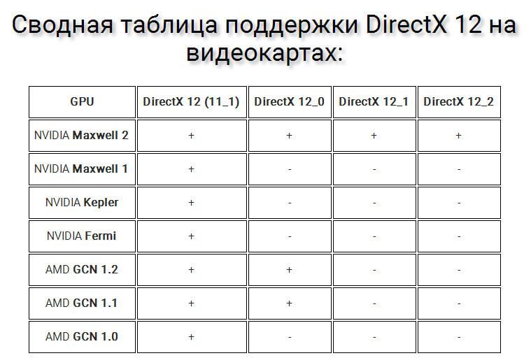 Какие видеокарты поддерживают DirectX 12, на примере Gears