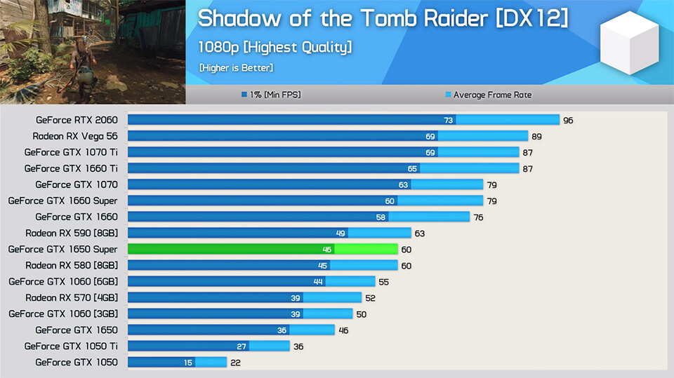 GTX 1650 Super Shadow of the Tomb Rider DX 12